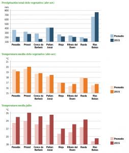 El promedio es del periodo 1999-2012, excepto Rias Baixas, que se corresponde al periodo 2006-2015