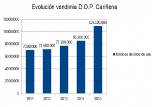 Gráfico de la evolución vendimia D.O.P. Cariñena