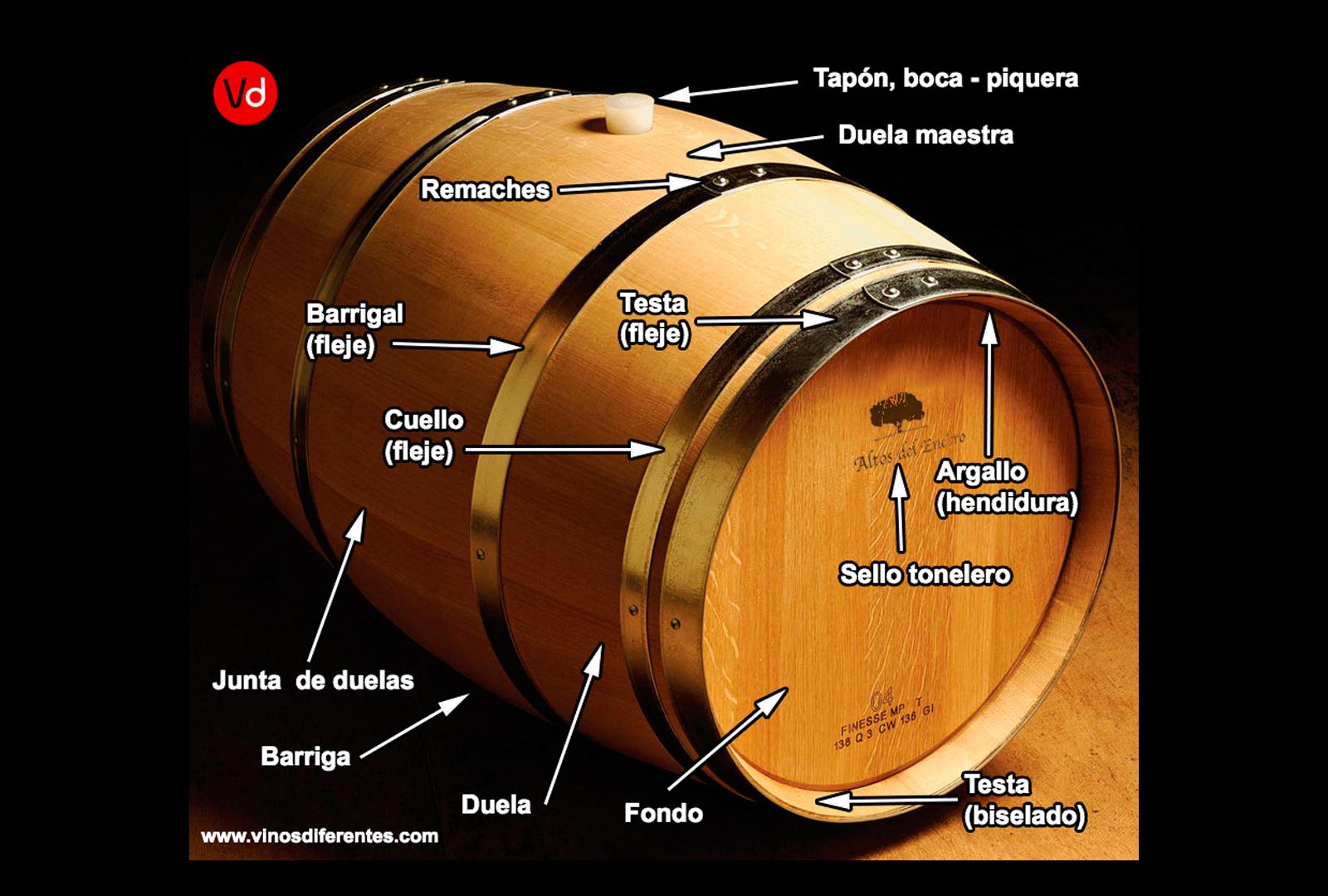 Barrica de roble. Su contribución al vino.